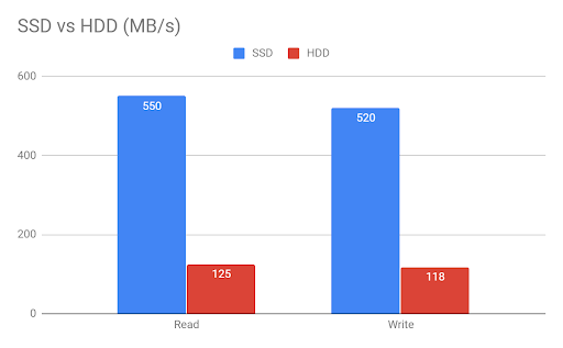 SSD vs HDD performance test